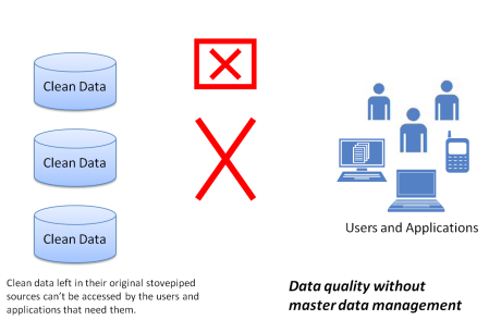 Data Quality without MDM