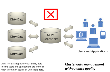 MDM without Data Quality